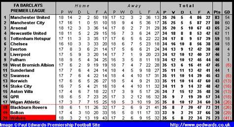 English Premier League | Full Time Scores