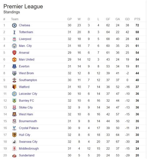 English Premier League table – Punch Newspapers