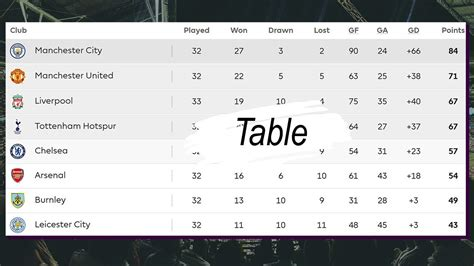 English Premier League Table / Standings, Results  08.04 ...