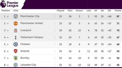 English Premier League Table / Standings, Results  15.04 ...