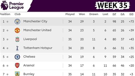 English Premier League Table / Standings, Results  22.04 ...