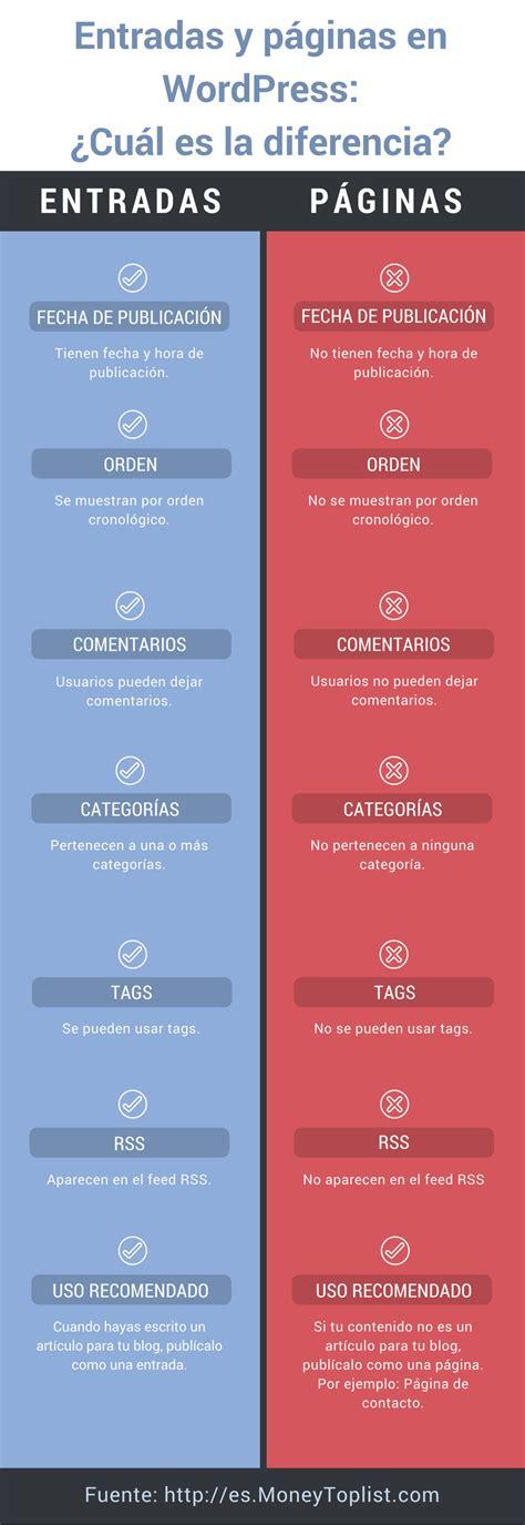 Entradas y páginas en WordPress   ¿cuál es la diferencia ...