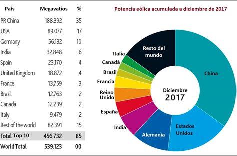 Eólica   El sector eólico prevé tasas de crecimiento que ...