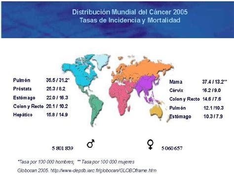 Epidemiología del cáncer