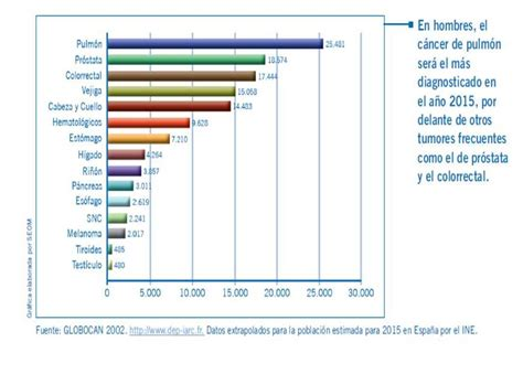 Epidemiología y Prevención de las Enfermedades Neoplásicas ...