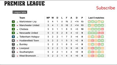 EPL Results| Fixtures, barclays premier league | Table ...