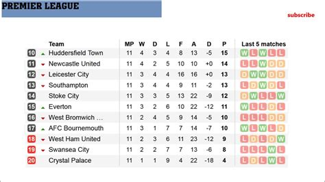 EPL. Results. Fixtures. Table. Barclays premier league ...