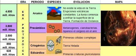 epoca de dinosaurios cuadro era protozoica   SobreHistoria.com