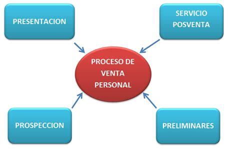 EQUIPO: Mapa Mental Proceso Venta Personal