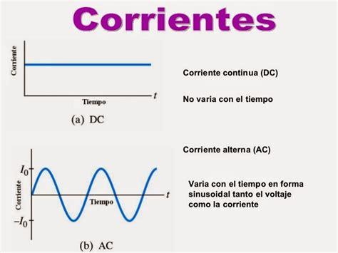 Equipos eléctricos y electrónicos de Jonathan: TIPOS DE ...