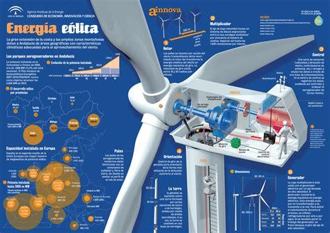 ES   PNG  – Energía eolica   Agencia Andaluza de la ...