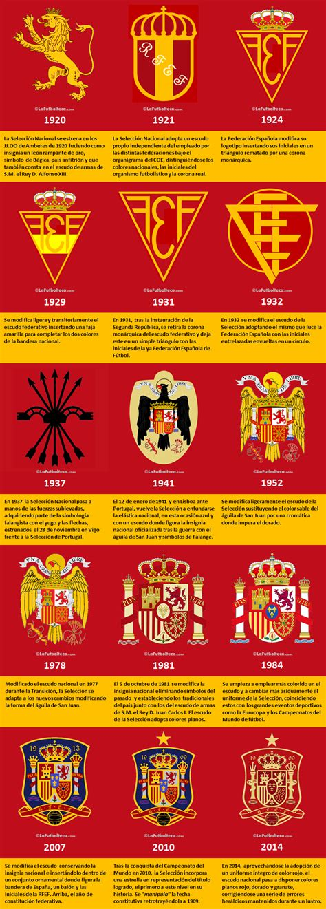 Escudos Selección Española de Fútbol :: La Futbolteca ...