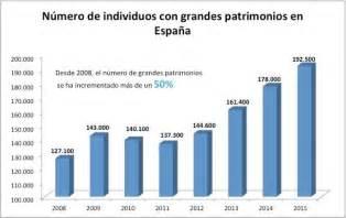 España cuenta con 15.000 ricos más y 300.000 pobres menos ...