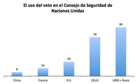 ESPAÑA EN EL CONSEJO DE SEGURIDAD DE LAS NACIONES UNIDAS ...