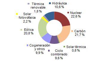 España generó con energías renovables el 36% de su ...