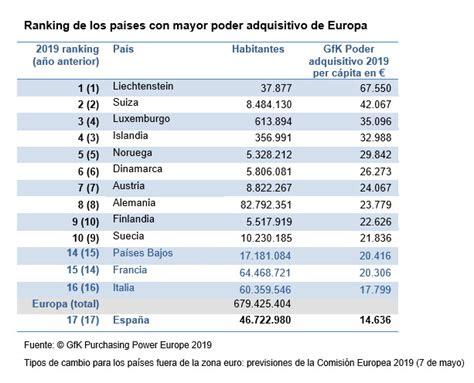 España ocupa la posición 17 en renta per cápita en Europa ...