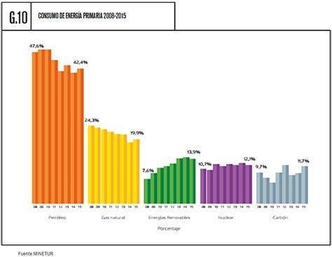 España retrocede más de un 3% en Energías Renovables ...