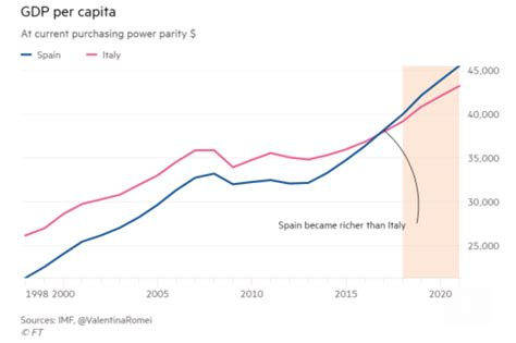 España supera a Italia en renta per cápita