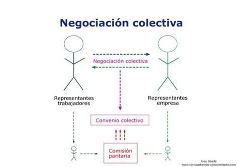 Español 5 2011 2012: La negociación colectiva  semana 8