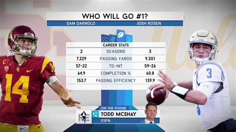 ESPN s Todd McShay on Josh Rosen vs. Sam Darnold in the ...