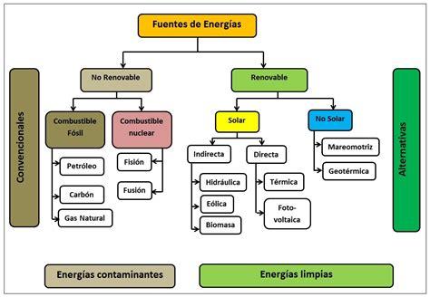 Esquema fuentes de energía   100ciator