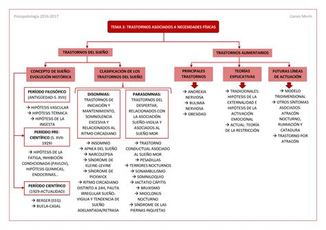 Esquema resumen Tema 3 Psicopatología   StuDocu