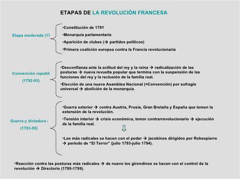 Esquema revolución francesa