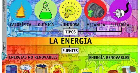 Esquema sobre la energía. En esta infografía se trata de ...