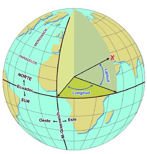 Esquema sobre la latitud i la longitud. | Paralelos y ...