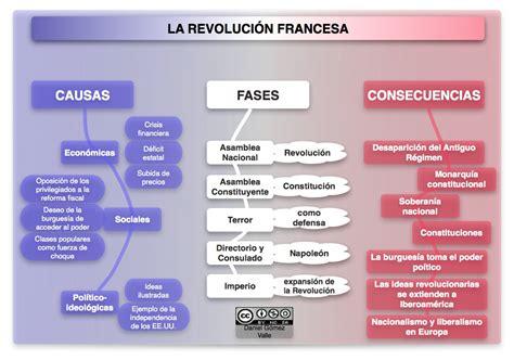 Esquema sobre LA REVOLUCIÓN FRANCESA