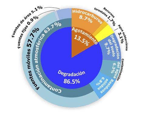Estadísticas a propósito del día Mundial del Medio ...
