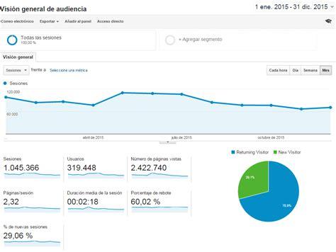 Estadísticas de MUCHOCASTRO.COM en 2015