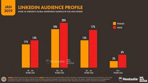 Estadísticas de redes sociales 2019: Usuarios de Facebook ...