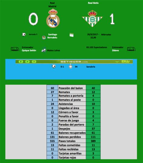 Estadísticas del Real Madrid   Real Betis   BETISWEB