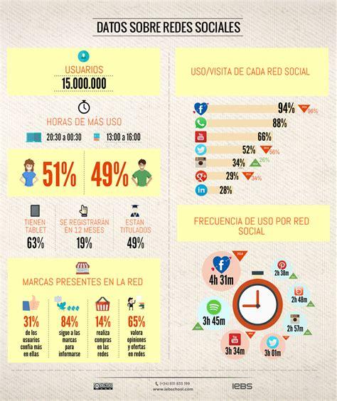 Estadísticas del uso de Redes Sociales que quieres conocer