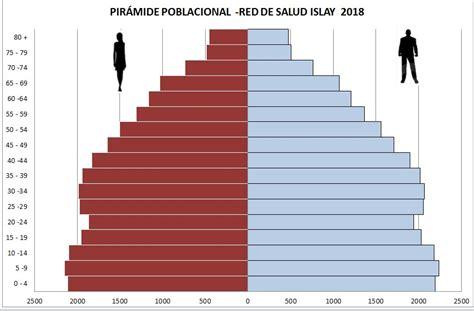 ESTADÍSTICAS – RED DE SALUD ISLAY