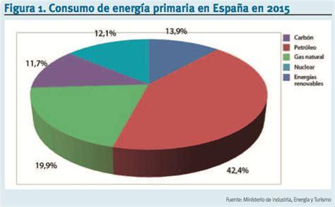 ¿Están cumpliendo las renovables en España los objetivos ...