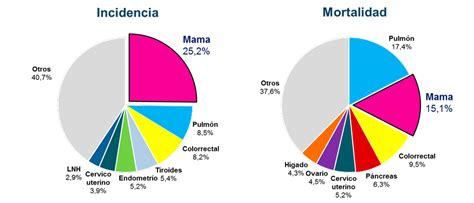 Estas son las cifras actuales sobre el cáncer de mama en ...