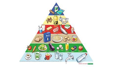 Estas son las pirámides nutricionales de los países más ...