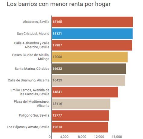 Estos son los barrios más ricos  y más pobres  de España ...