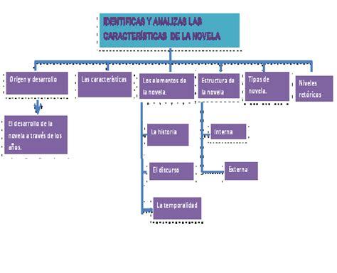 Estructura De La Novela Interna Y Externa   2020 idea e ...