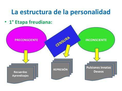 Estructura de la personalidad Freud