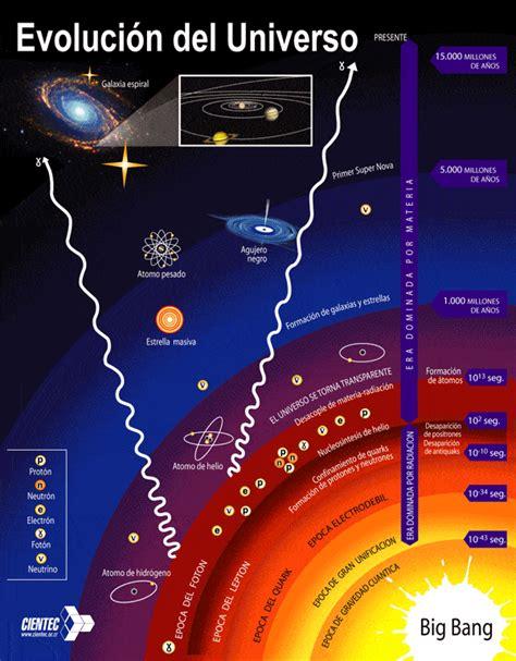 Estructura del Universo Su Formación y las Estructuras ...