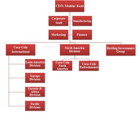 Estructura organizacional de Coca Cola