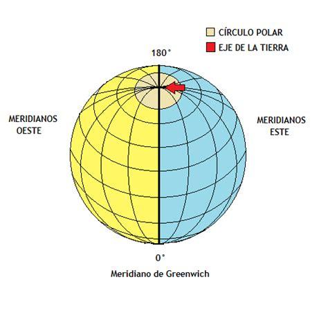 ESTUDIANTE ACTIVO: GEOGRAFÍA   Paralelos y Meridianos