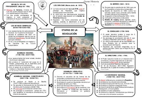 etapas de la revolucion francesa