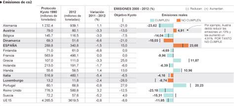 Europa cumple la reducción de emisiones del protocolo de ...