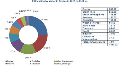 EUROPEAN INVESTMENT BANK  EIB  PRESIDENT WERNER HOYER IN ...