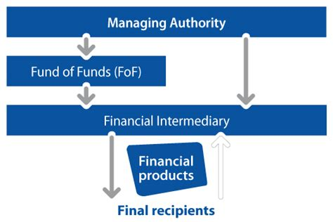 European Structural and Investment Funds  ESIF