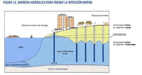 Evaluación Campos de Pozos de Aguas Subterráneas ...